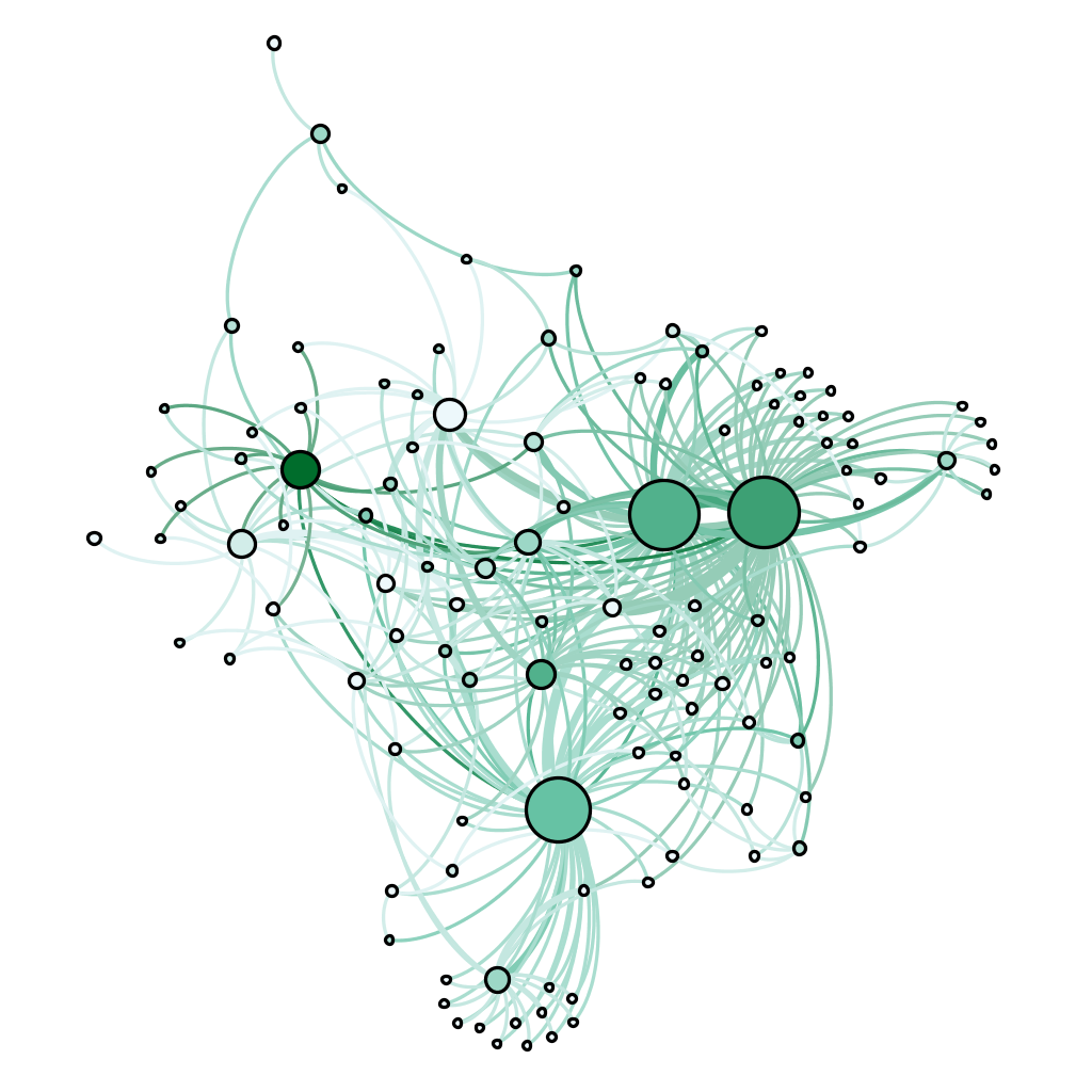 Figure 1. Graph of relationships inferred from Heather Clark's Ulster Renaissance. Nodes are sized by degree and colored by hub score. The writing workshop is the strongest hub; the trio of large nodes represent Michael Longley, Derek Mahon, and Seamus Heaney.