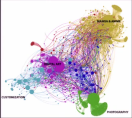 deviantART resources network graph