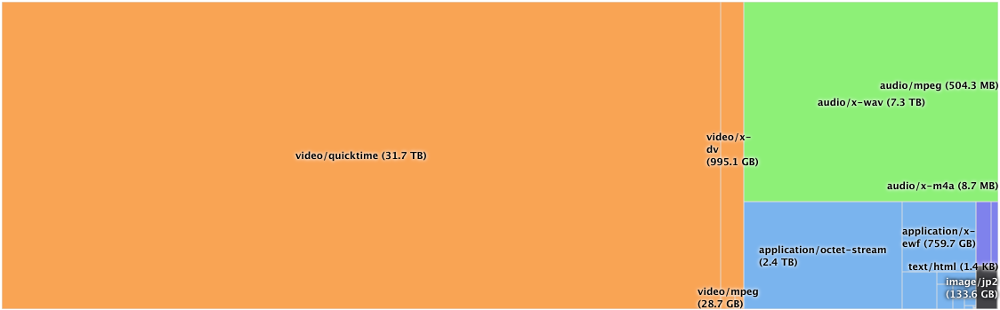 /images/updates/2016/06/repo-mimetype-treemap.png